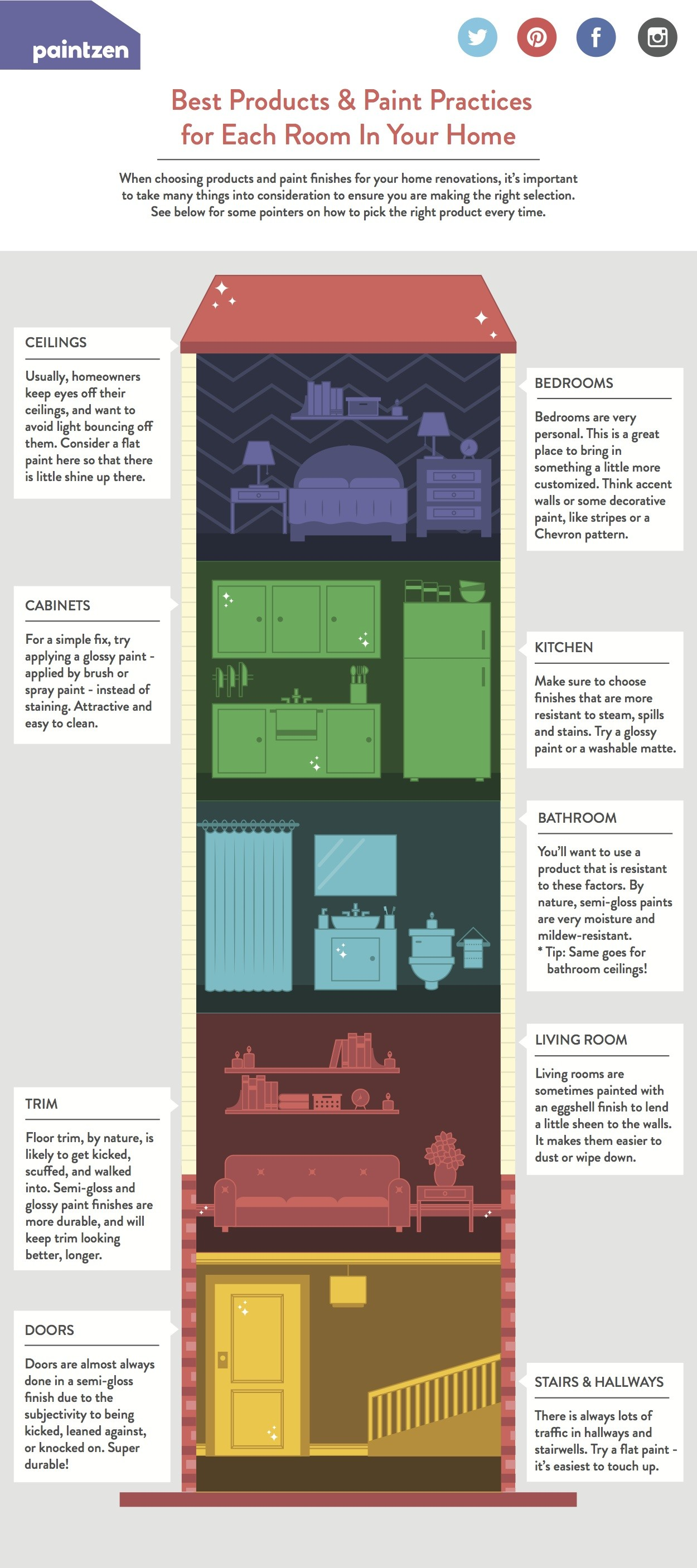 Paint Product Infographic